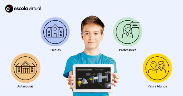 """Rádio Regional do Centro: Câmara da Lousã disponibiliza plataforma """"Escola Virtual"""" à comunidade escolar"""